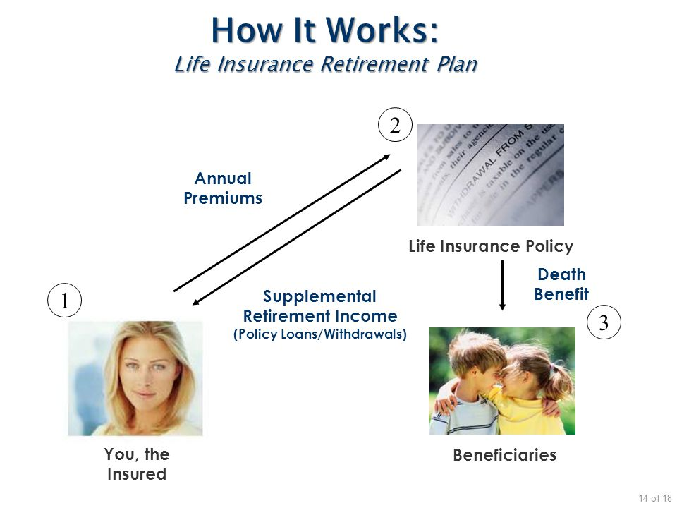 How It Works: Life Insurance Retirement Plan