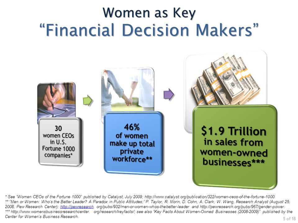 Women as Key Financial Decision Makers