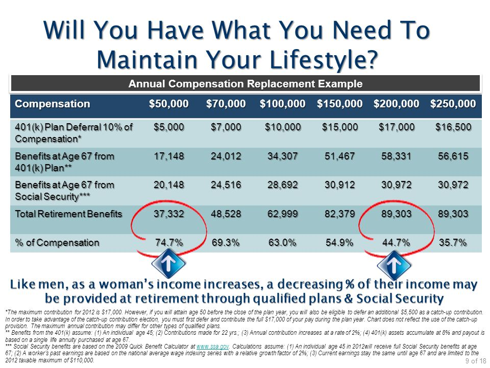 Will You Have What You Need To Maintain Your Lifestyle