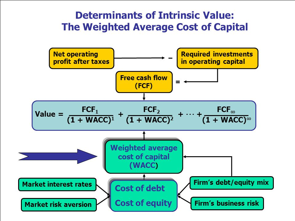 Determinants of Intrinsic Value: The Weighted Average Cost of Capital