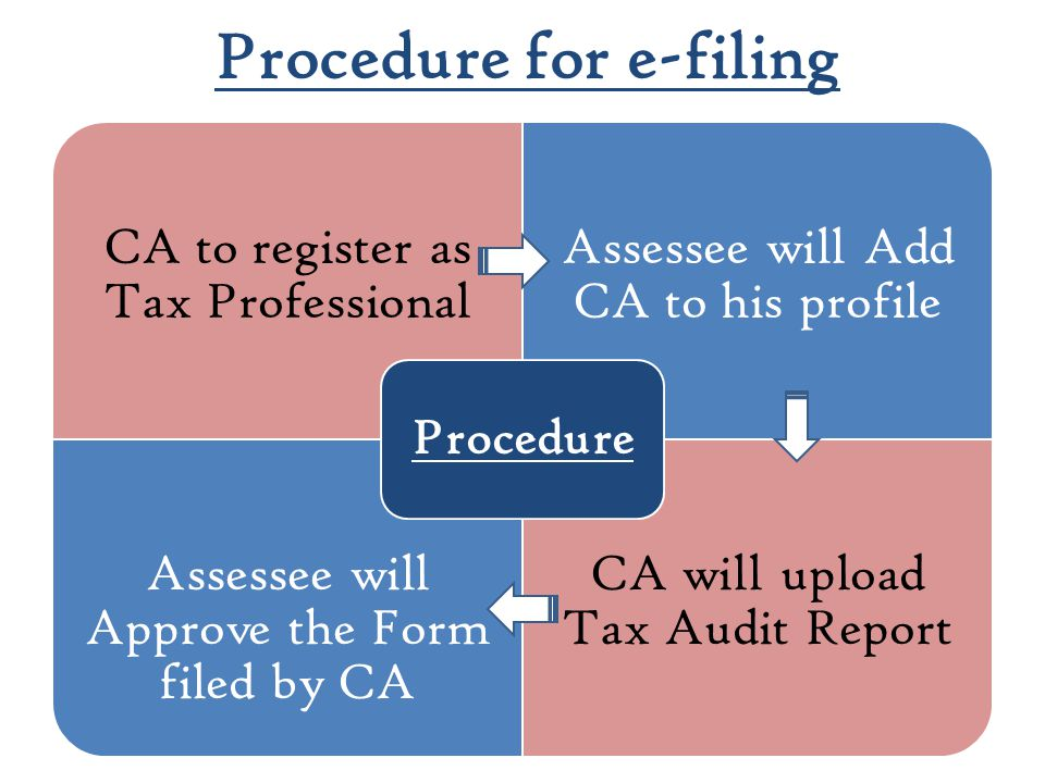 Procedure for e-filing