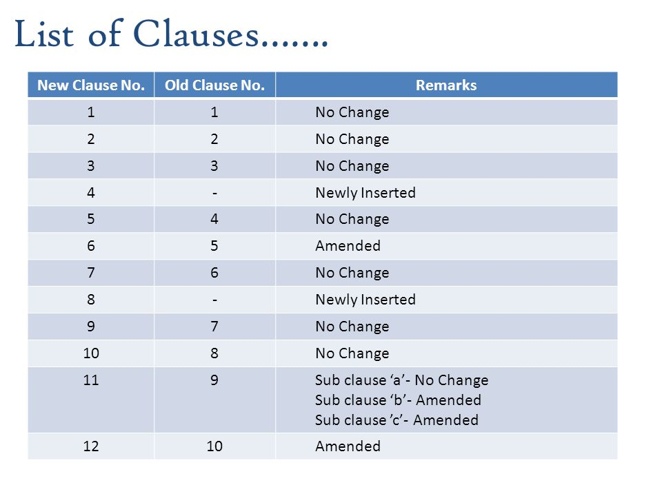 List of Clauses……. New Clause No. Old Clause No. Remarks 1 No Change 2