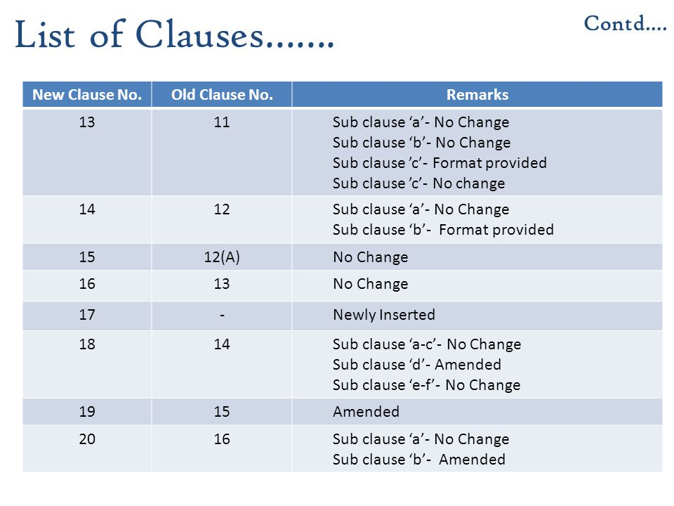 List of Clauses……. Contd…. New Clause No. Old Clause No. Remarks 13 11
