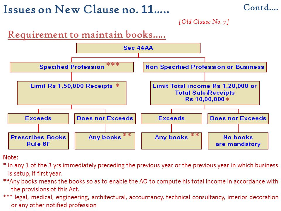 Requirement to maintain books…..