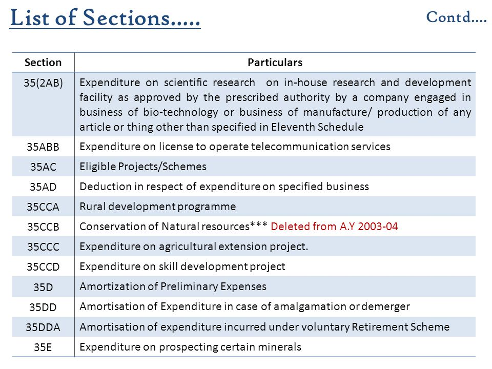 List of Sections….. Contd…. Section Particulars 35(2AB)