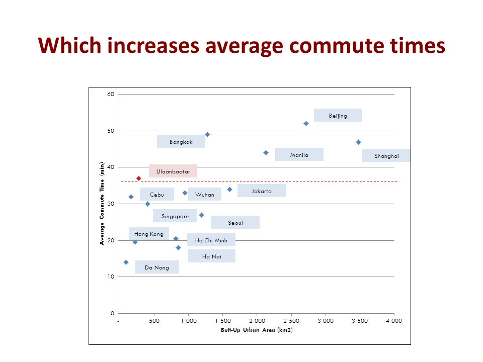 Which increases average commute times