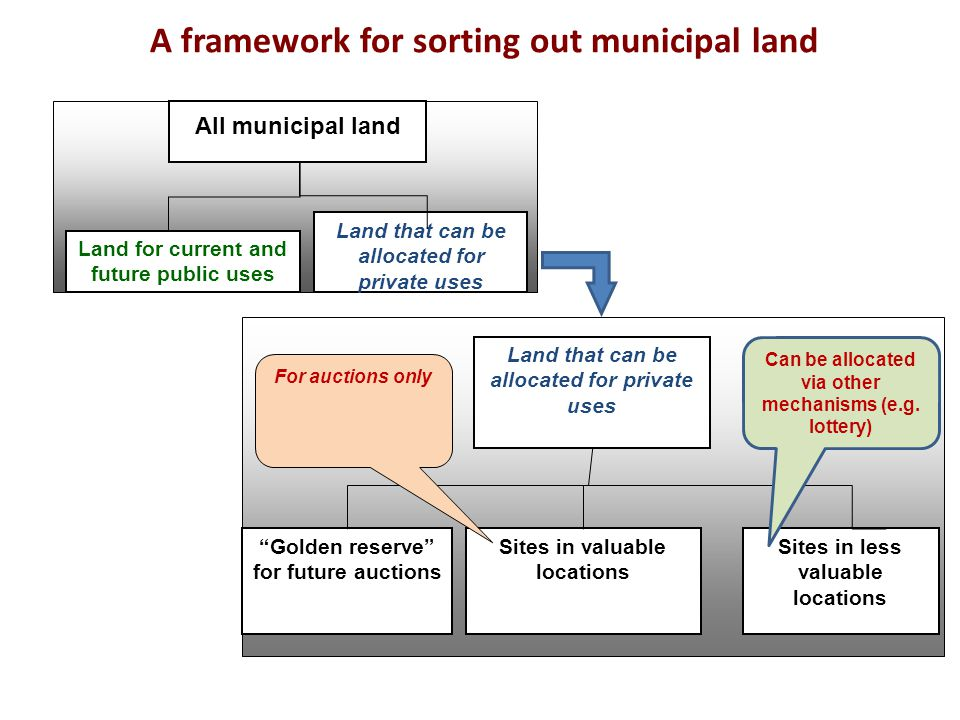 A framework for sorting out municipal land