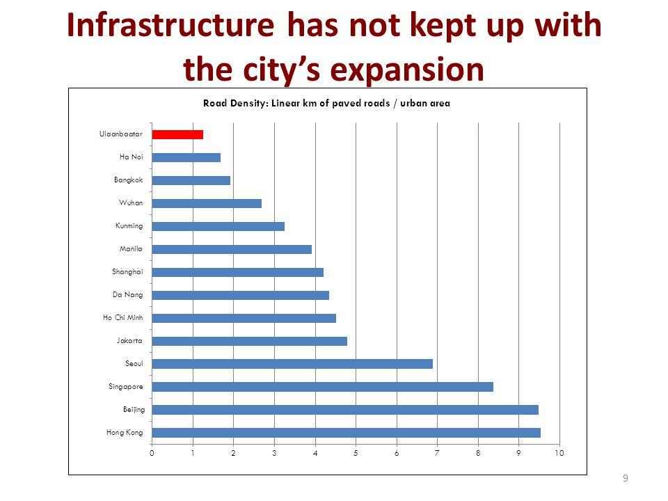 Infrastructure has not kept up with the city's expansion