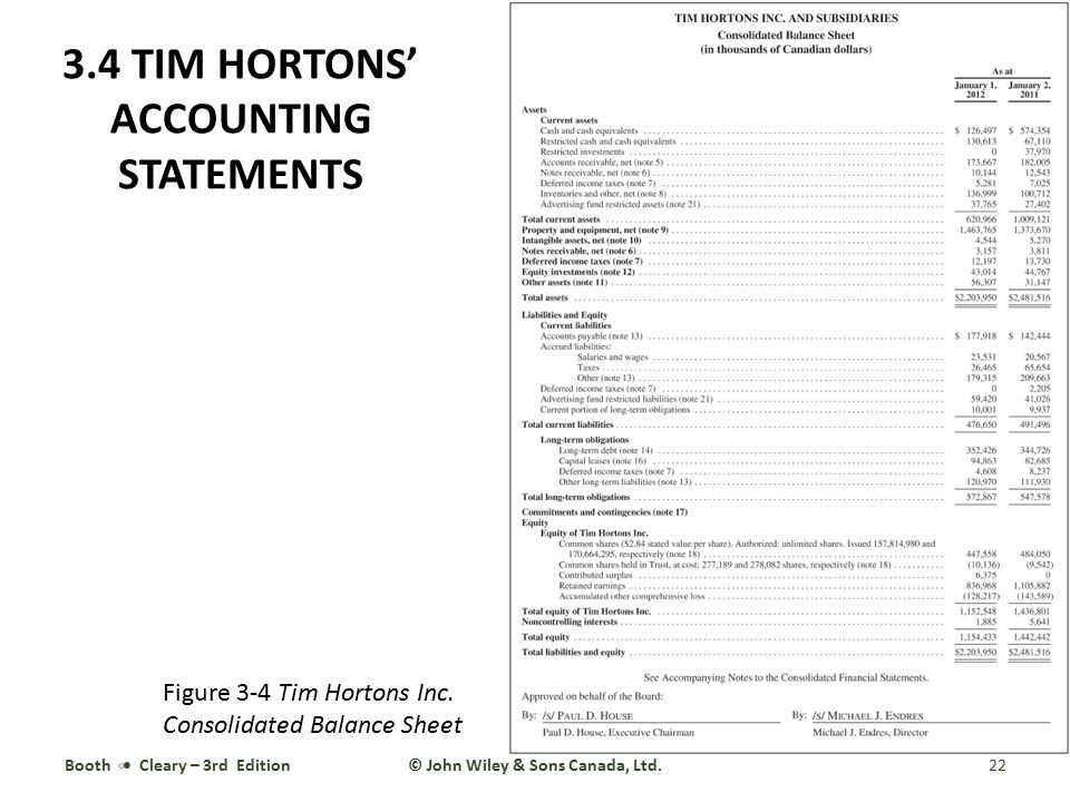 3.4 TIM HORTONS' ACCOUNTING STATEMENTS