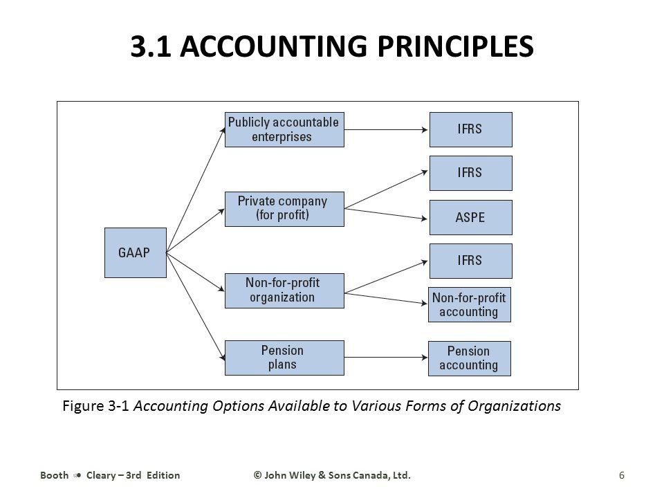 Accounting for stock options canada