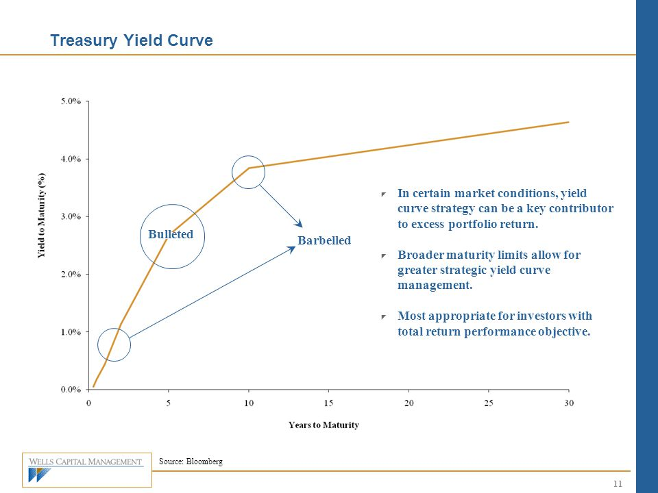 Treasury Yield Curve In certain market conditions, yield curve strategy can be a key contributor to excess portfolio return.