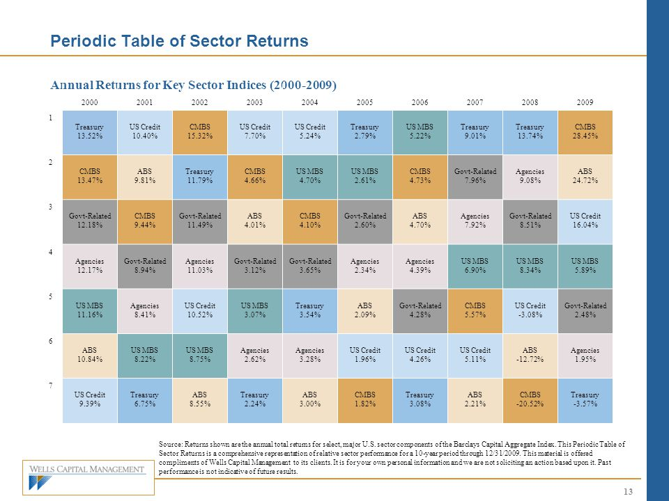 Periodic Table of Sector Returns