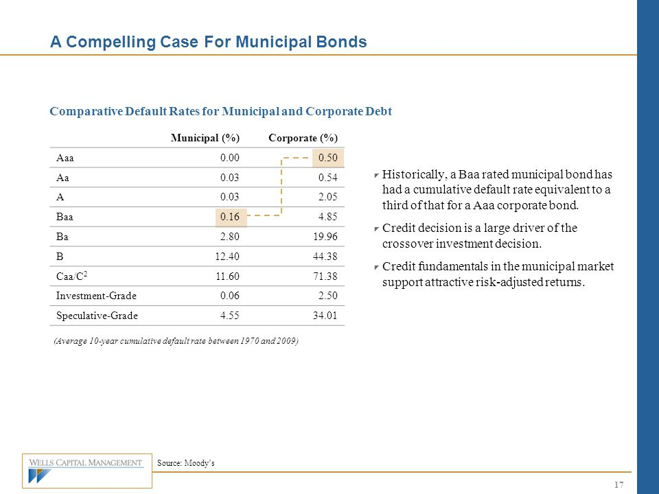Comparative Default Rates for Municipal and Corporate Debt