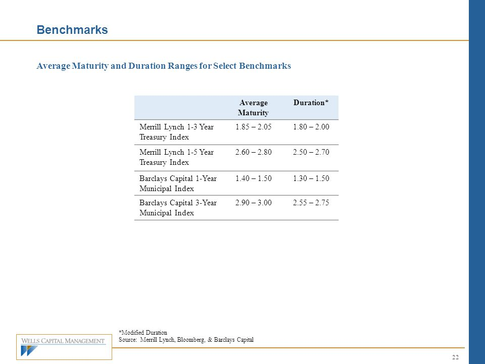 Benchmarks Average Maturity and Duration Ranges for Select Benchmarks