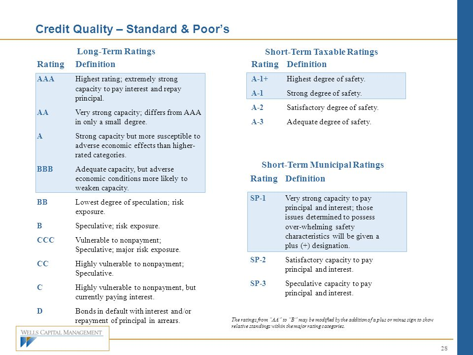 Credit Quality – Standard & Poor's