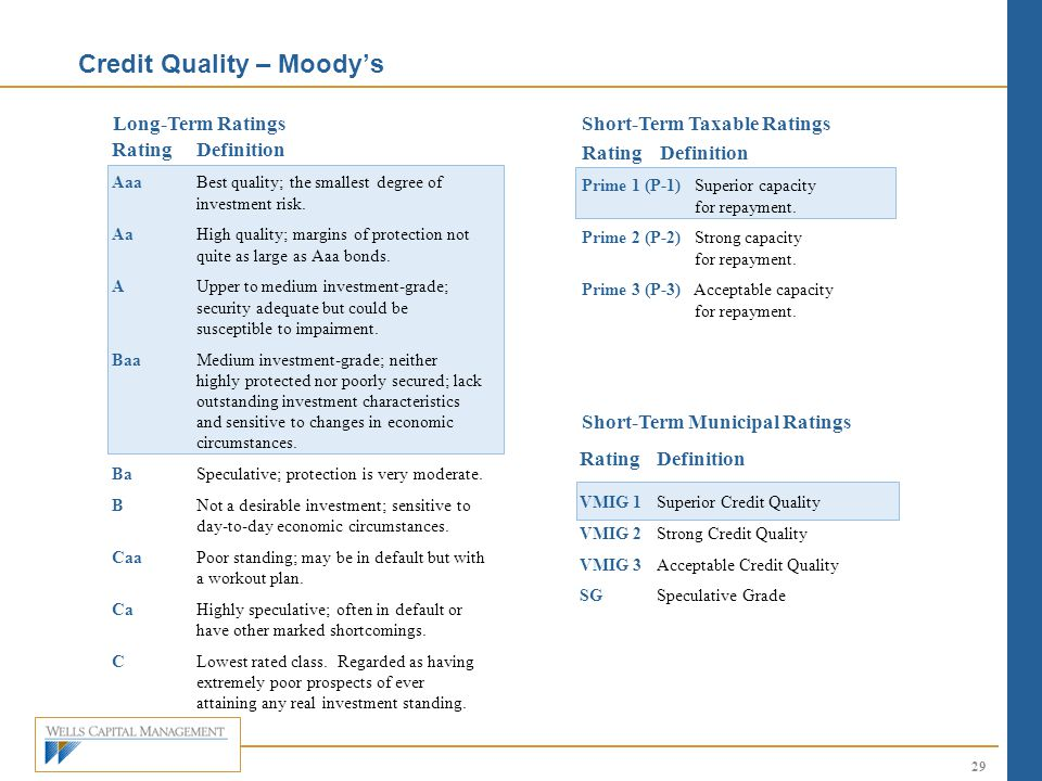 Credit Quality – Moody's