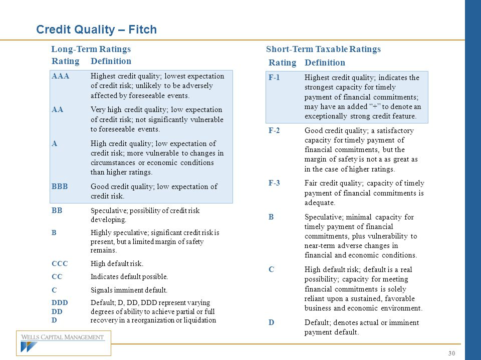 Credit Quality – Fitch Long-Term Ratings Short-Term Taxable Ratings