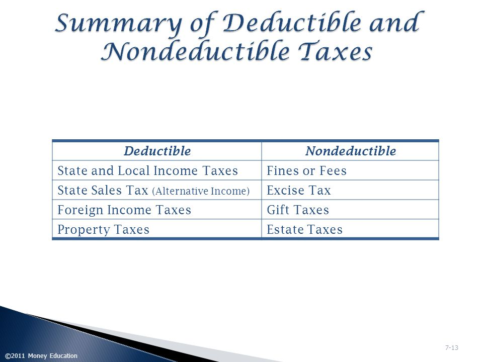Summary of Deductible and Nondeductible Taxes