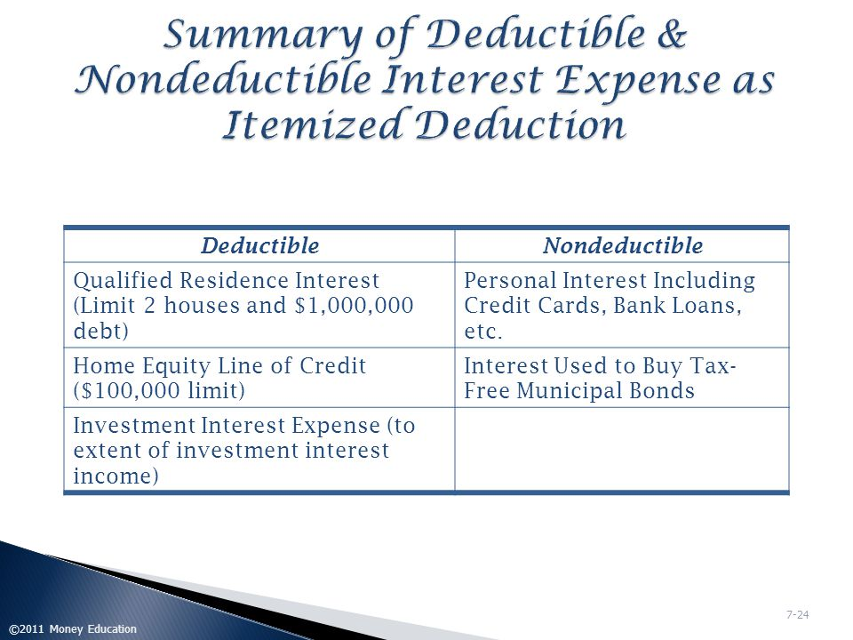 Summary of Deductible & Nondeductible Interest Expense as Itemized Deduction