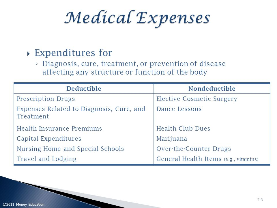 Medical Expenses Expenditures for