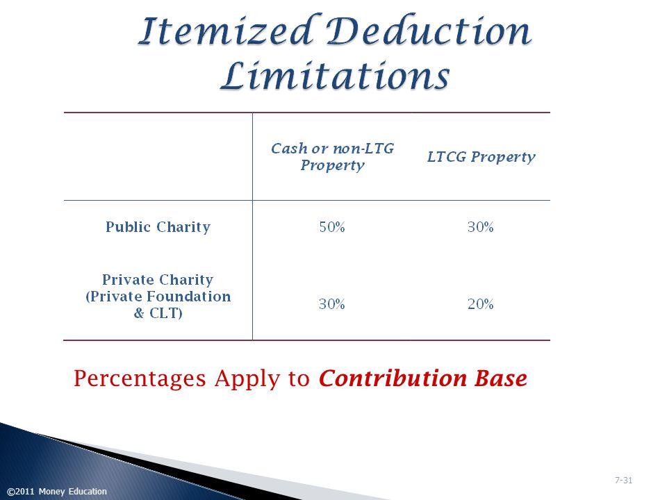 Itemized Deduction Limitations
