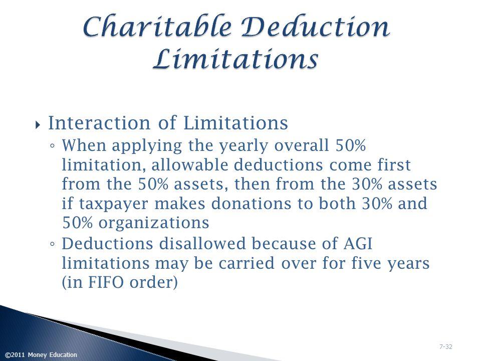 Charitable Deduction Limitations