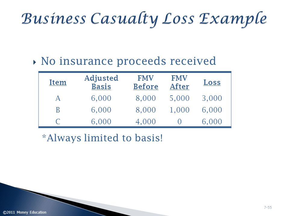 Business Casualty Loss Example