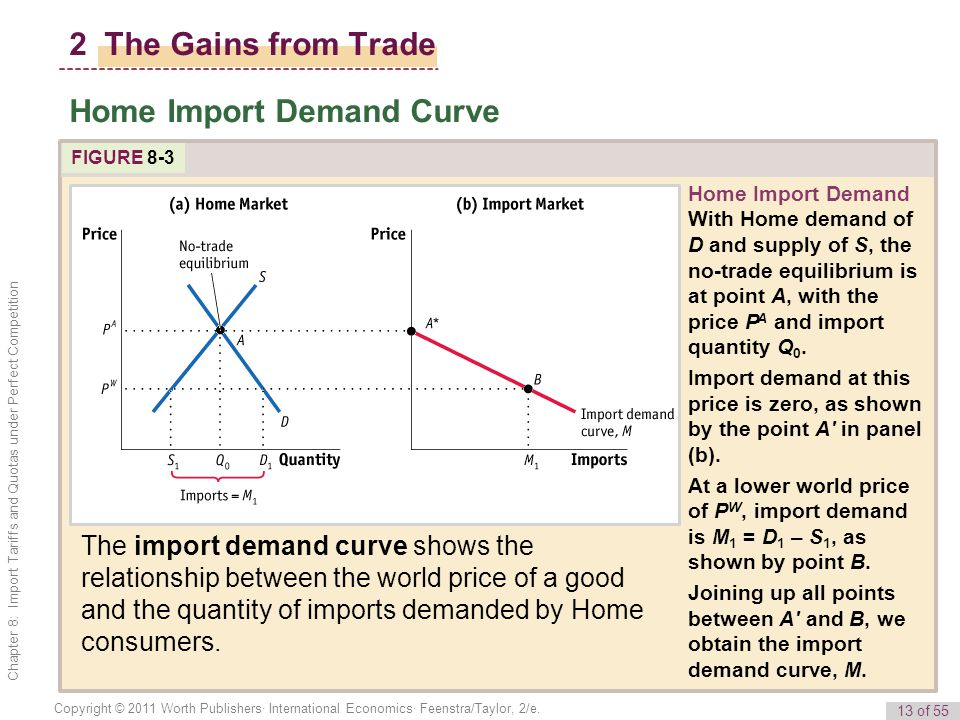 Home Import Demand Curve