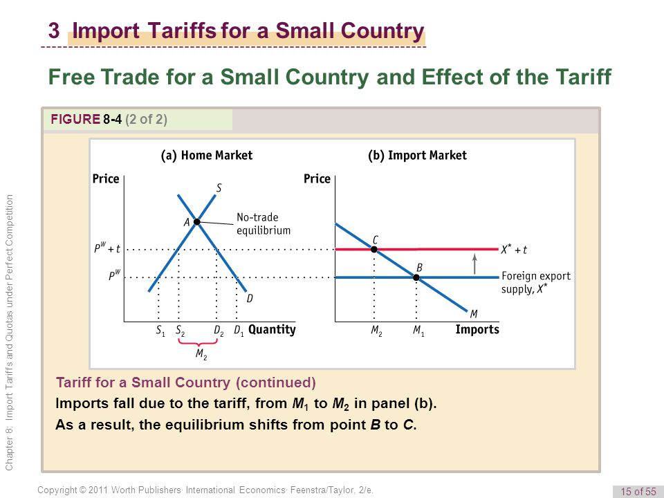 3 Import Tariffs for a Small Country
