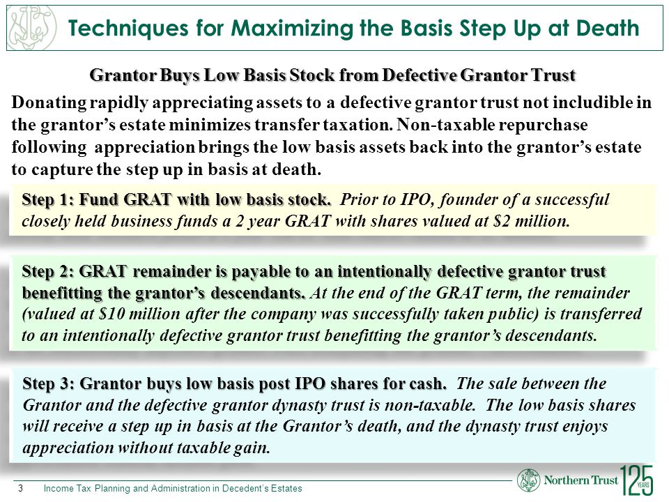 Techniques for Maximizing the Basis Step Up at Death