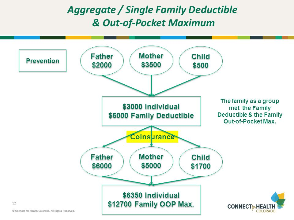 Aggregate / Single Family Deductible & Out-of-Pocket Maximum