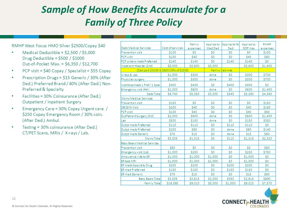Sample of How Benefits Accumulate for a Family of Three Policy