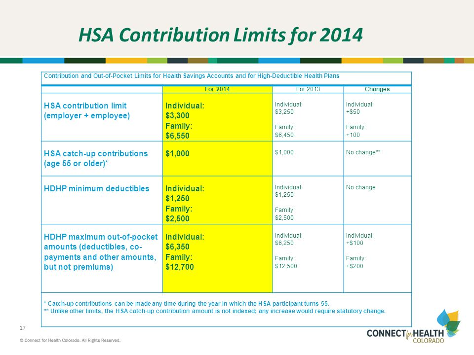 HSA Contribution Limits for 2014
