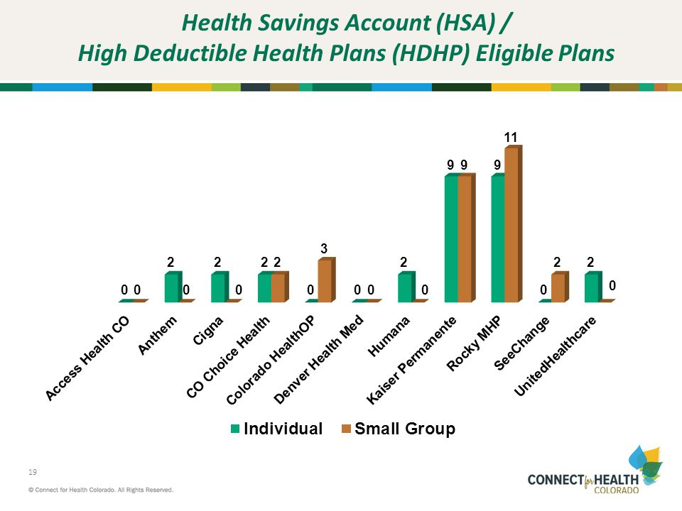 Health Savings Account (HSA) / High Deductible Health Plans (HDHP) Eligible Plans