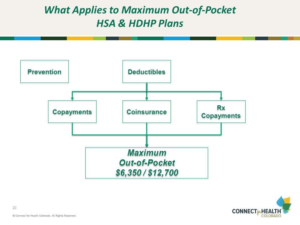 What Applies to Maximum Out-of-Pocket HSA & HDHP Plans