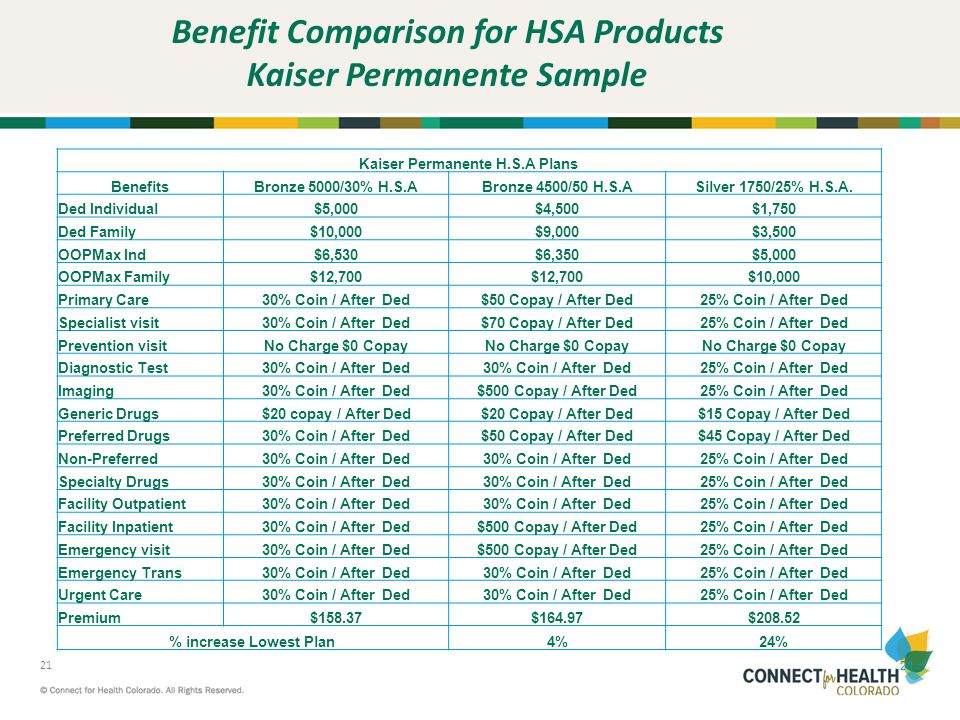 Benefit Comparison for HSA Products Kaiser Permanente Sample