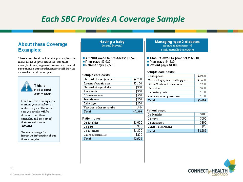 Each SBC Provides A Coverage Sample