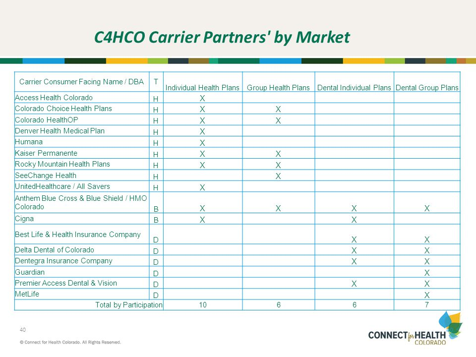 C4HCO Carrier Partners by Market