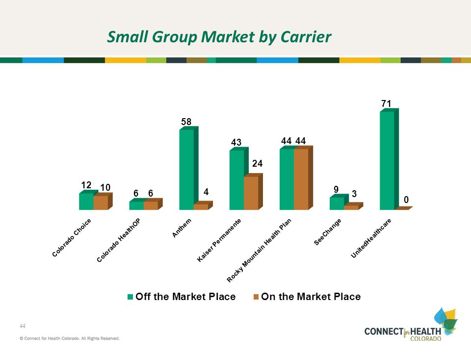 Small Group Market by Carrier