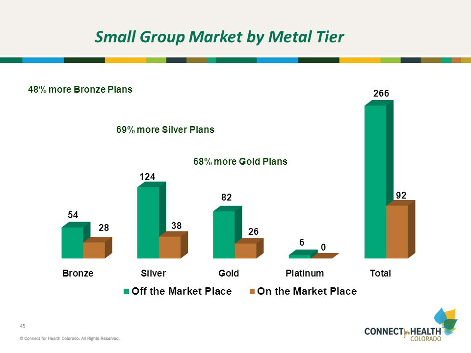 Small Group Market by Metal Tier