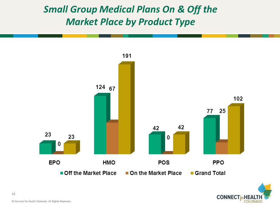 Small Group Medical Plans On & Off the Market Place by Product Type
