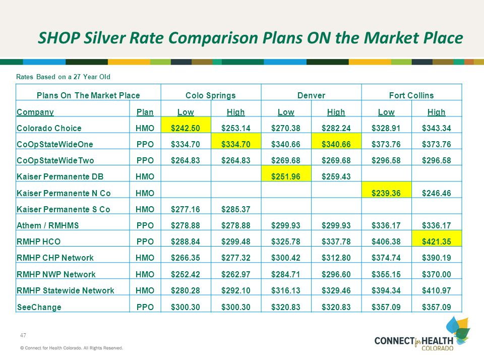 SHOP Silver Rate Comparison Plans ON the Market Place