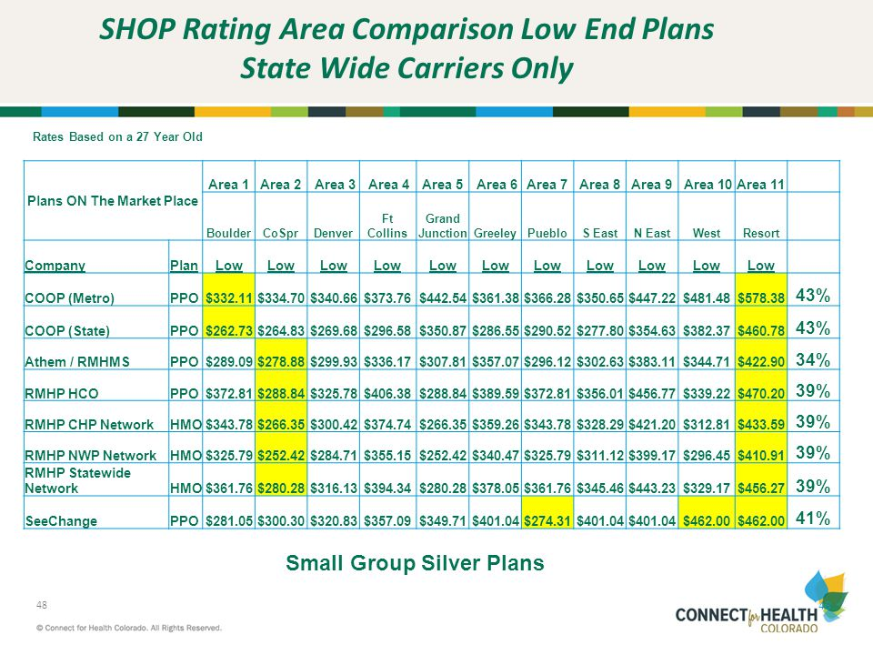 SHOP Rating Area Comparison Low End Plans State Wide Carriers Only