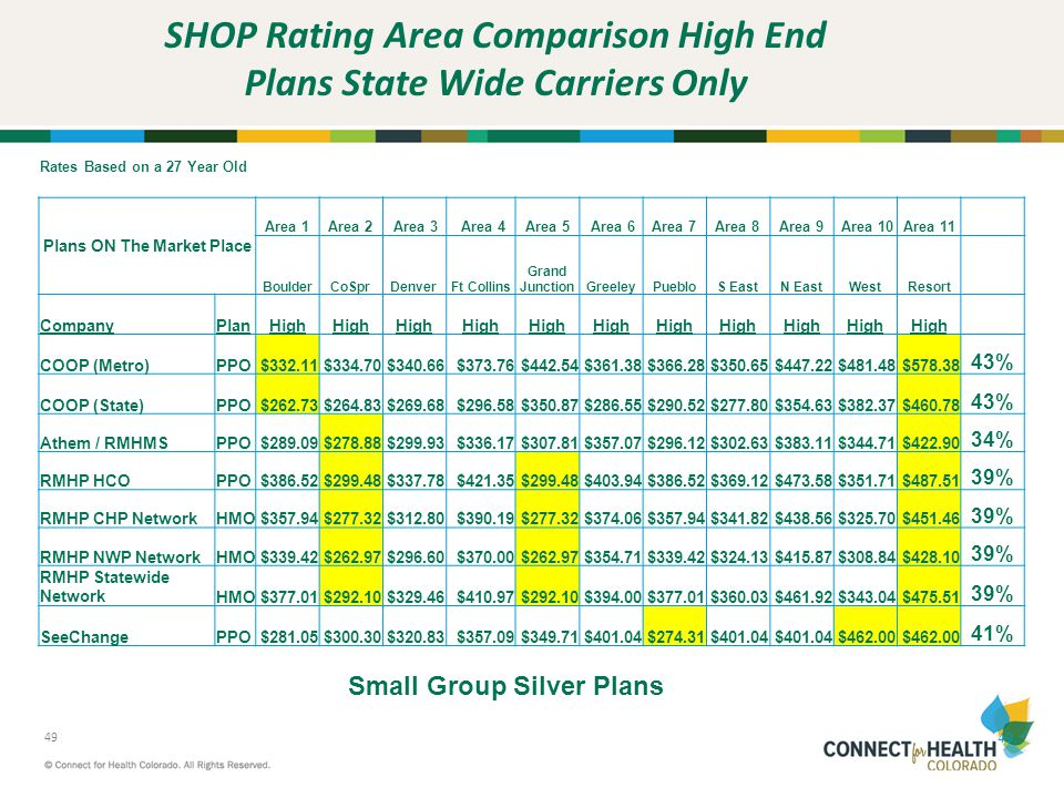 SHOP Rating Area Comparison High End Plans State Wide Carriers Only