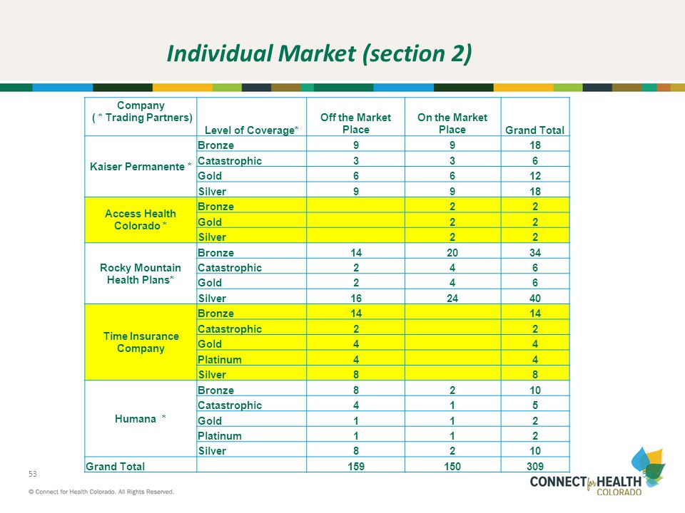 Individual Market (section 2)