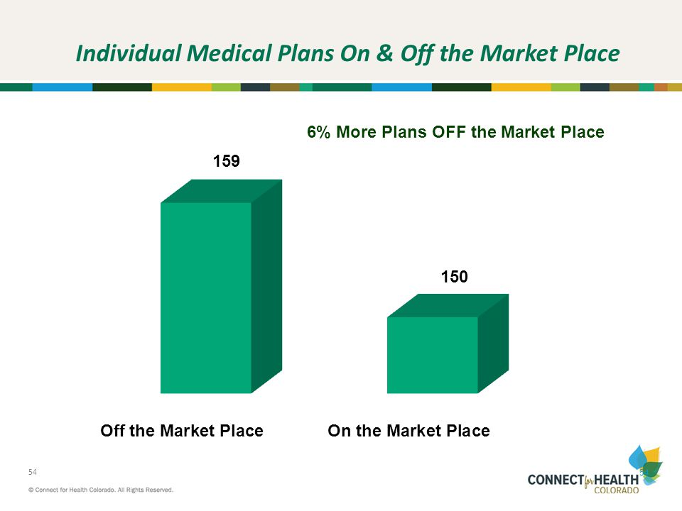 Individual Medical Plans On & Off the Market Place