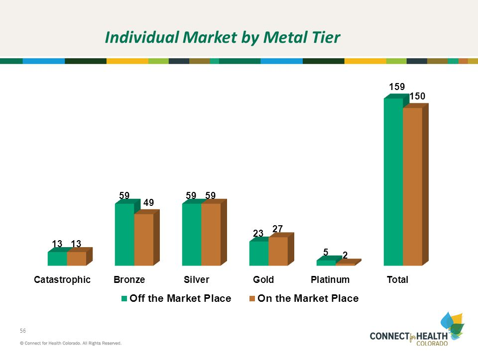 Individual Market by Metal Tier