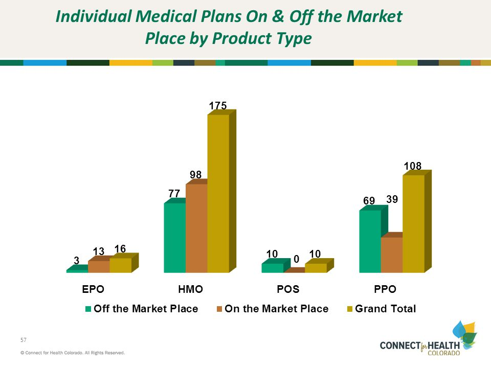 Individual Medical Plans On & Off the Market Place by Product Type