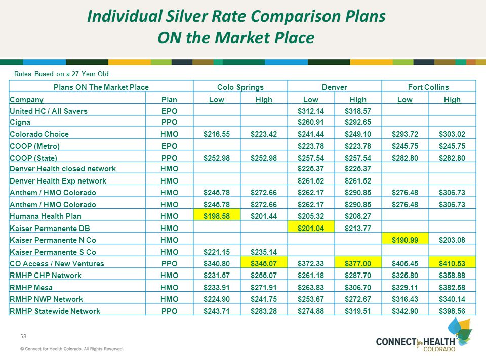 Individual Silver Rate Comparison Plans ON the Market Place