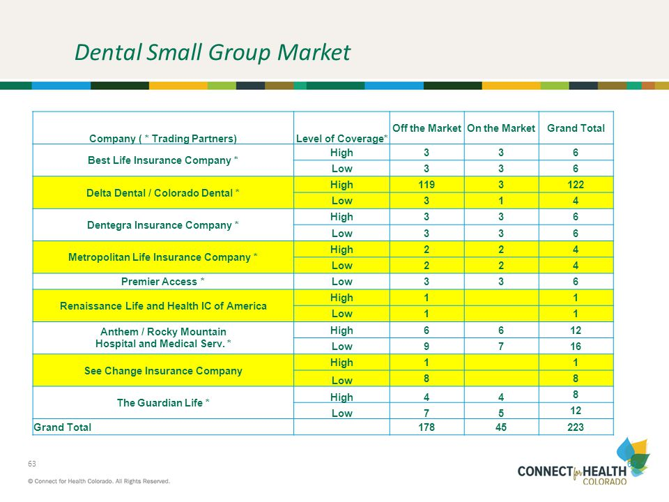 Dental Small Group Market